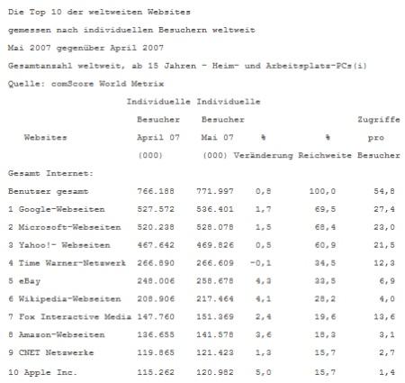 comScore Statistiken der beliebtesten Webseiten weltweit, für den Monat Mai 2007
