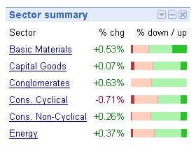 Sector Summary Charts als Gadget für iGoogle