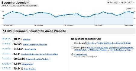Google Analytics Besucher Übersicht
