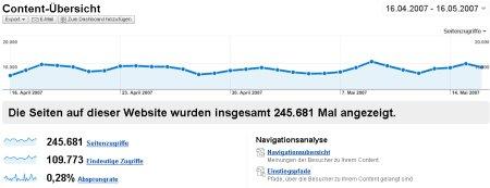 Google Analytics Content Übersicht