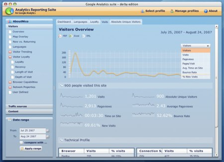 Google Analytics Reporting Suite