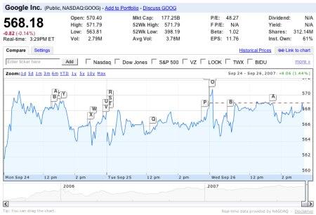 Google Finance - Chart der Google Inc. Aktie