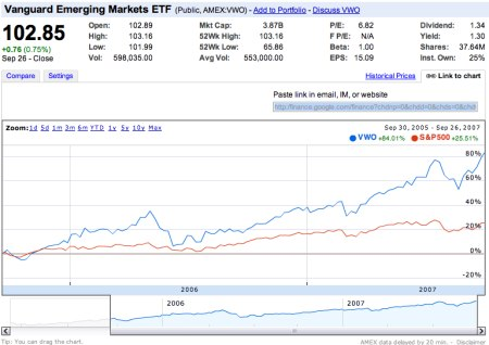 Aktiengesellschaftsvergleich in Google Finance mit Link-To-Chart Funktion