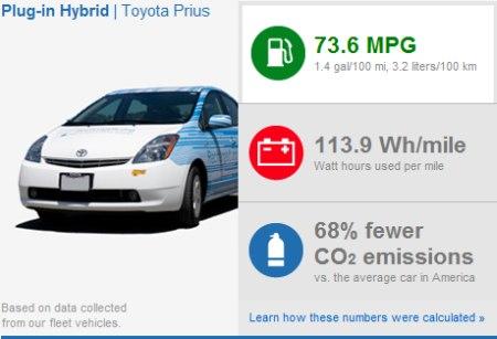 Google Hybrid Auto - umweltfreundliche Werte bei Verbrauch und Abgas