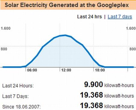Produzierte Solarenergie im Googleplex im Solar Monitor