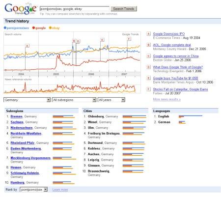 Google Trends Suche: Porno, Porn, ebay, Google, Sex