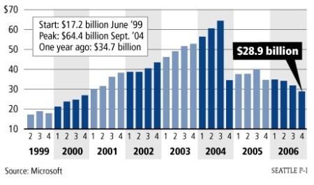 Microsoft Geldreserven schwinden dahin