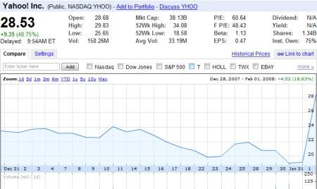 Yahoo Aktie mit Kursanstieg um 60 Prozent in 24 Stunden