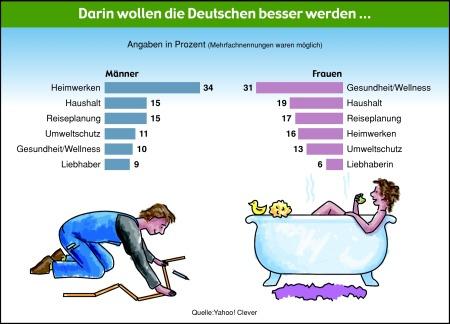 Darin wollen die Deutschen besser werden